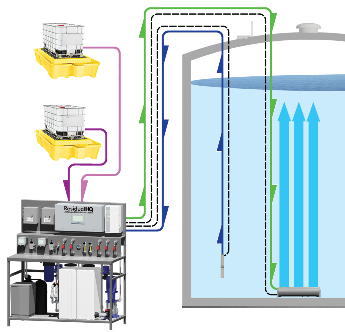 image showing the general system overview of the ResidualHQ Disinfectant Control System for potable water storage tanks
