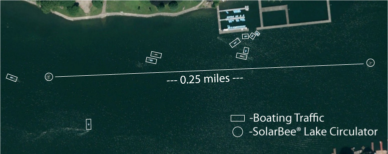 diagram detailing distance between SolarBee® lake circulators and boating traffic