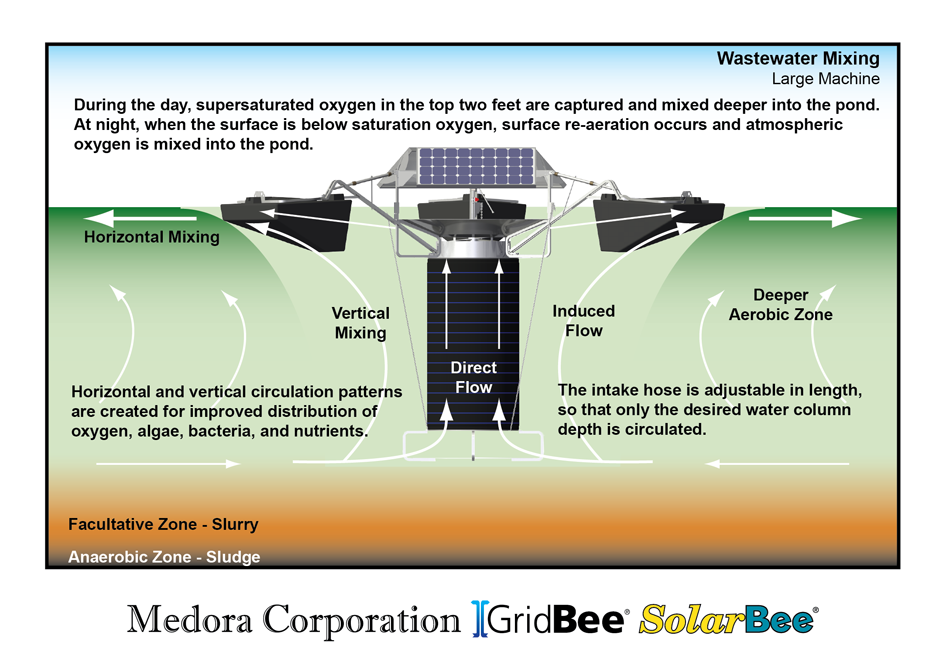 diagram showing how SolarBee® creates beneficial mixing in a wastewater lagoon
