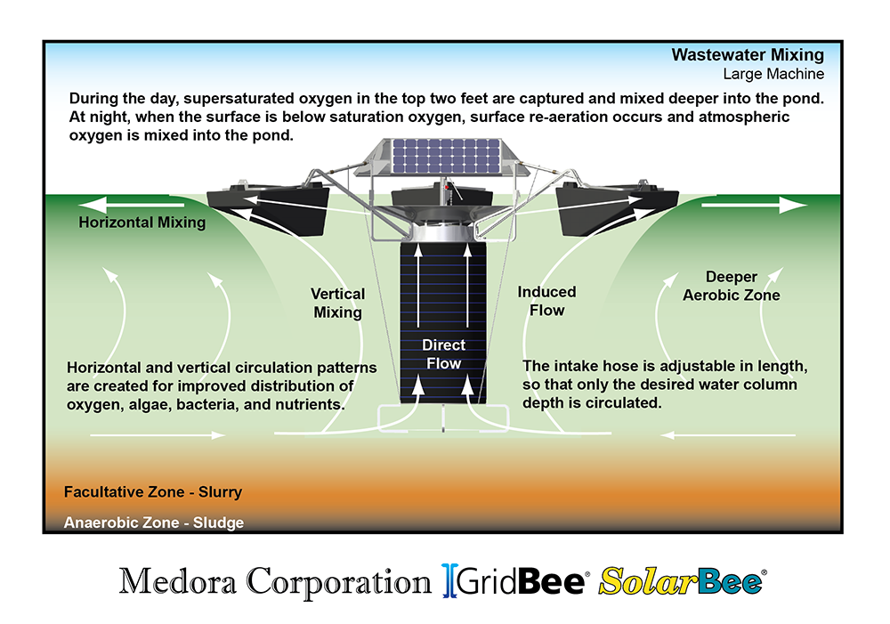 diagram detailing flow and benefits of SolarBee® mixing in facultative lagoon systems.