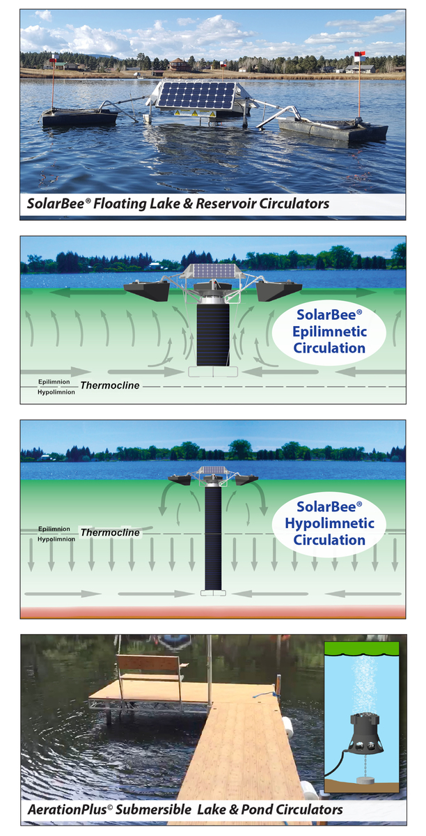 compliation of four images showing how SolarBee and AerationPlus circulators work in a lake