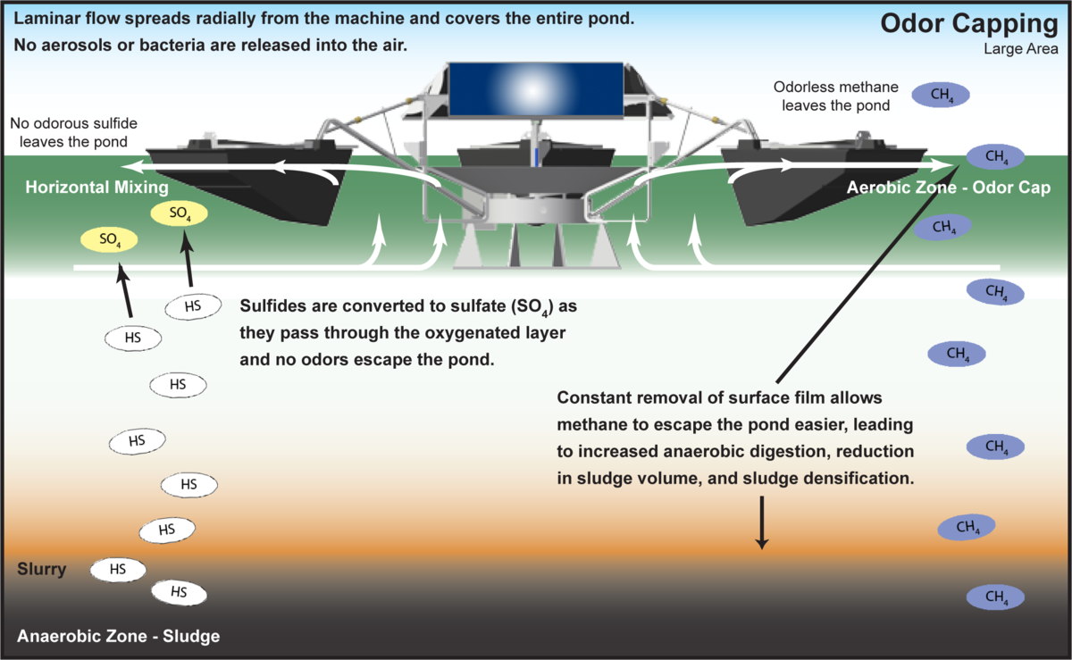 diagram detailing odor mitigation in a wastewater pond using SolarBee® equipment form Medora Corporation