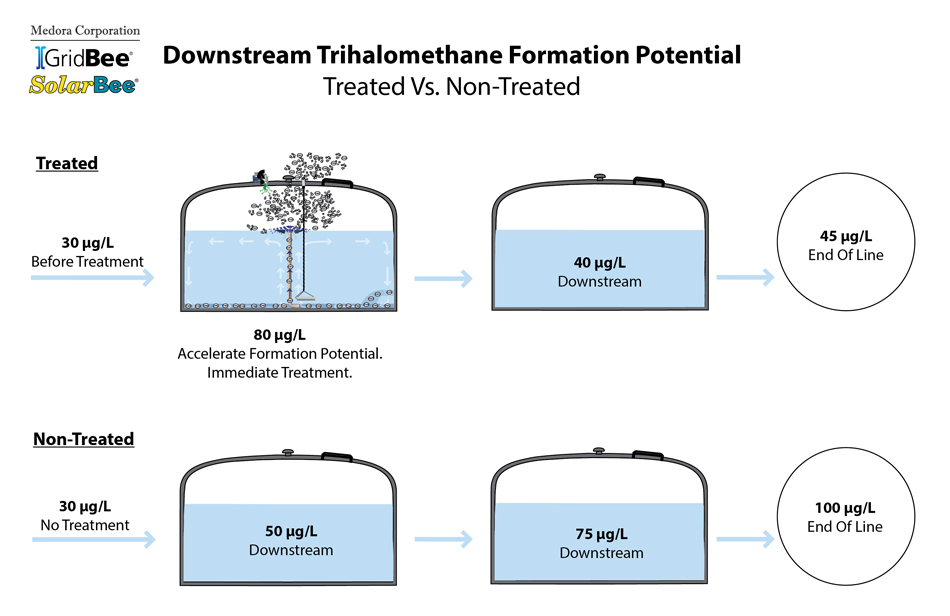 diagram comparing THM removal formation potential between GridBee® SN Series Spray Aeration and an untreated system